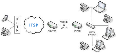 SIP Trunking and Hosted PBX in Canada will speed HD Voice